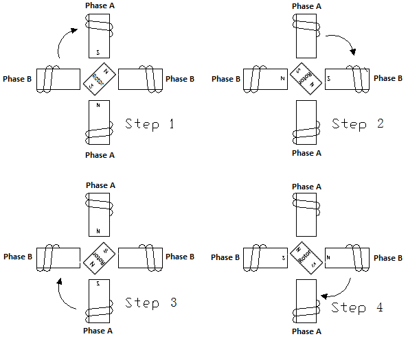 "Figure 2: ""Two phase on"" step sequence for a two-phase motor"