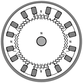 Figure 1: Cross-section of a hybrid (HB) stepper motor