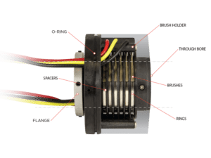 What is a Slip Ring?